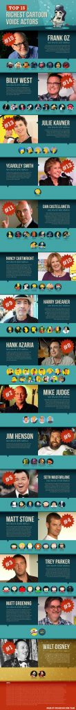 Top 15 Richest Cartoon Voice Actors 110x1024