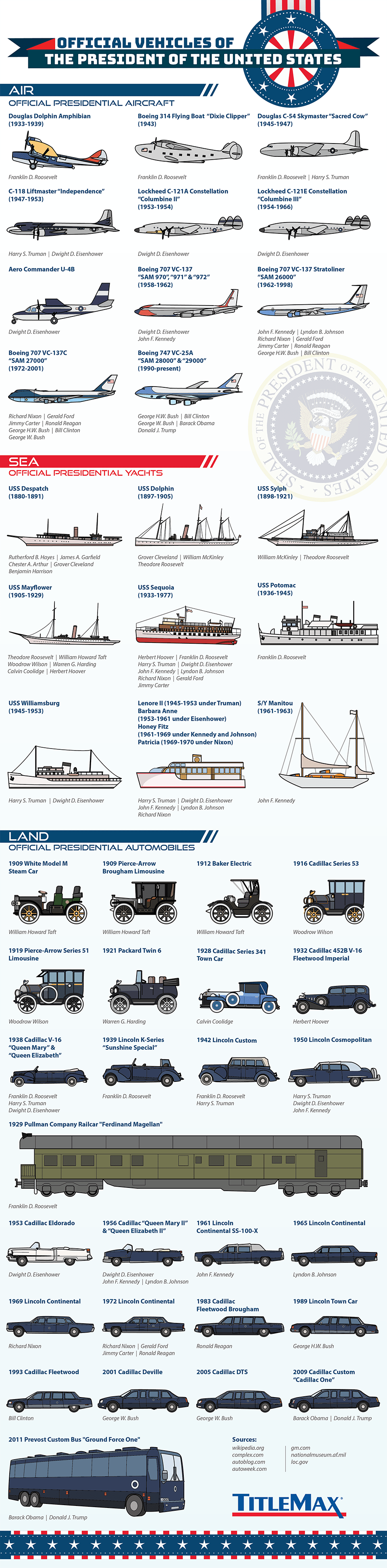 US Presidents Vehicles Throughout History Land Sea Air Infographic