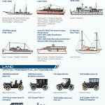 US Presidents Vehicles Throughout History Land Sea Air Infographic1
