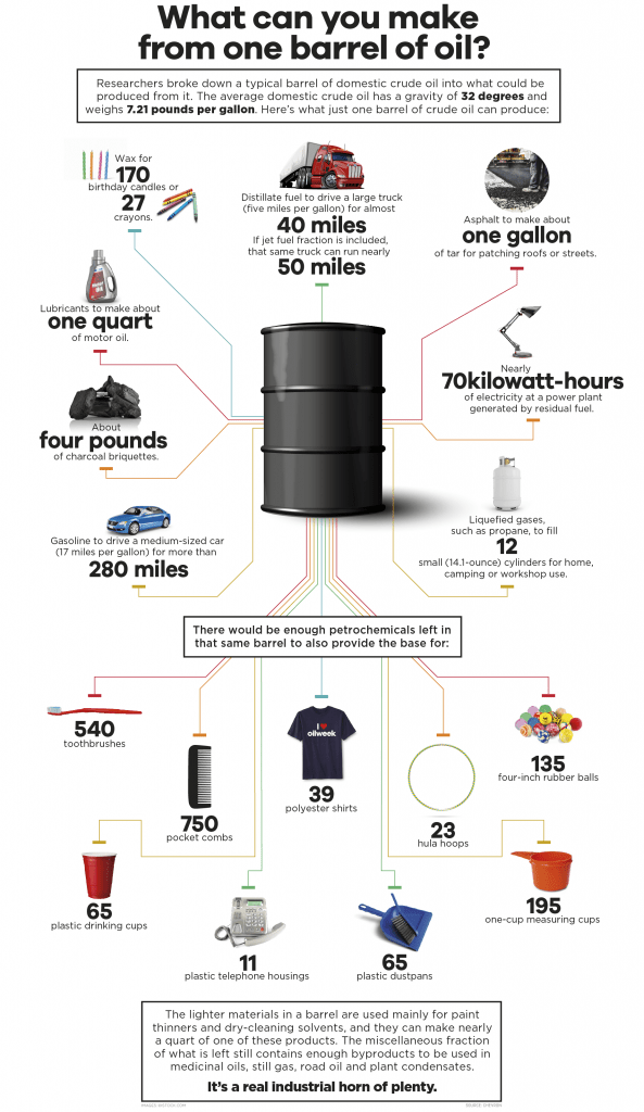 What Can Be Made from One Barrel of Oil Infographic 593x1024