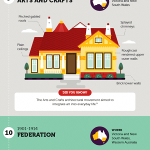 17 Australian home architecture styles - Infographic