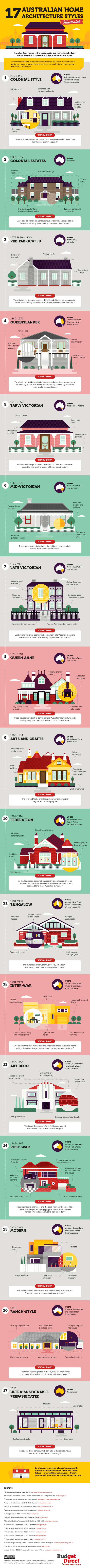17 Australian home architecture styles Infographic