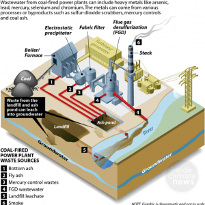Coal Plant River Pollution - Toxic Waters