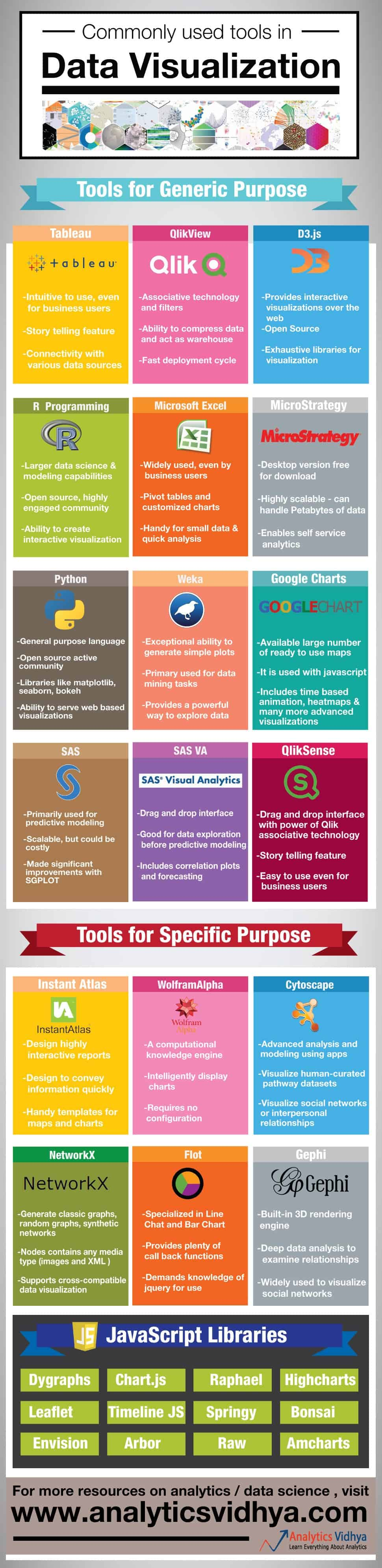 Commonly used tools in Data Visualization photo