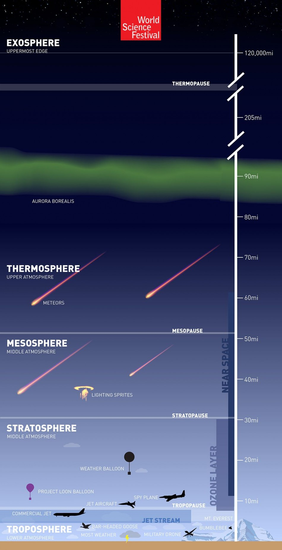 Layers Of The Atmosphere Diagram