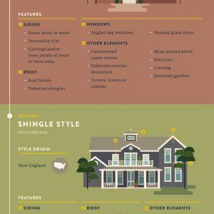 Most Popular and Iconic Home Design Styles 300x300