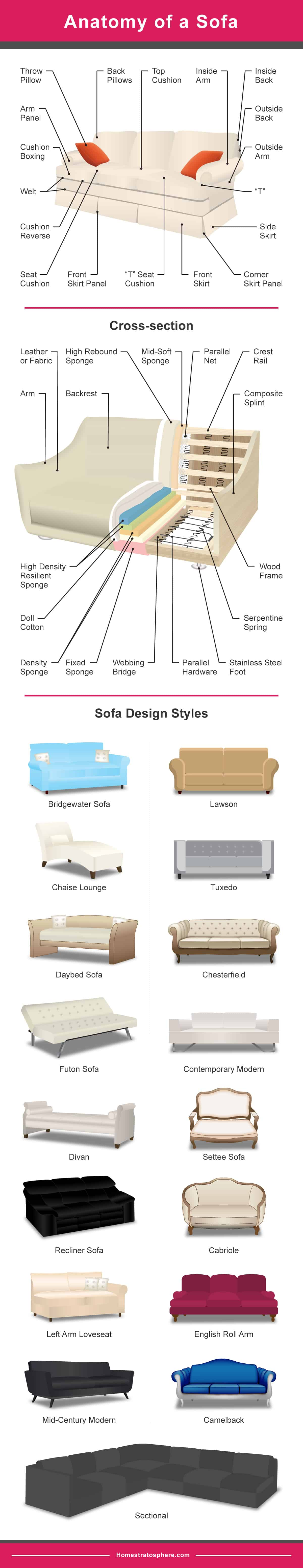 Sofa styles and anatomy