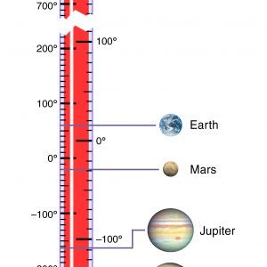 Solar System Temperatures - Nasa.gov