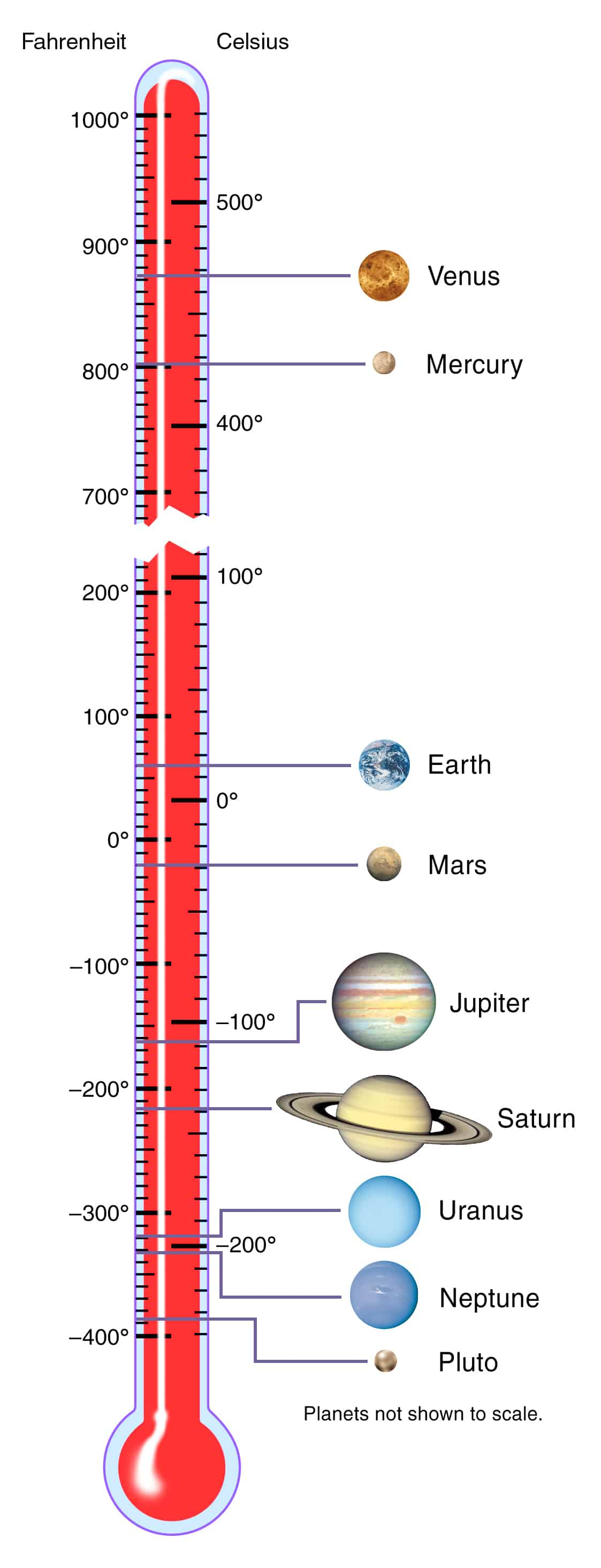 Solar System Temperatures Nasa.gov