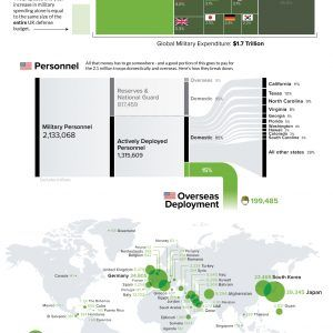 U.S. Military Personnel Deployments by Country