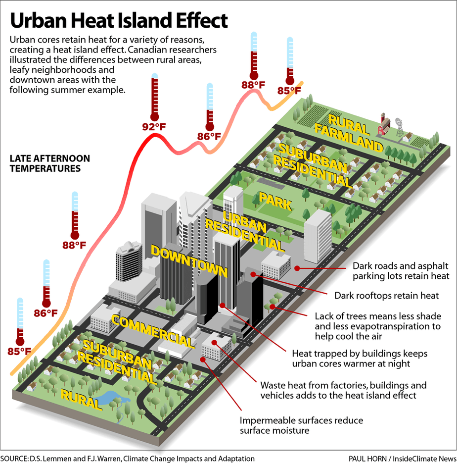 Urban Heat Island Effect